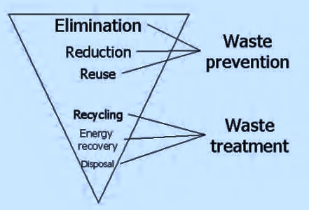 Recycling is now the 4th best option - Elimination is far preferable